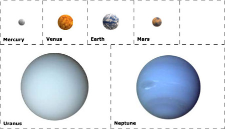 Distances in the Solar System Activity - Free Solar System Mini Unit